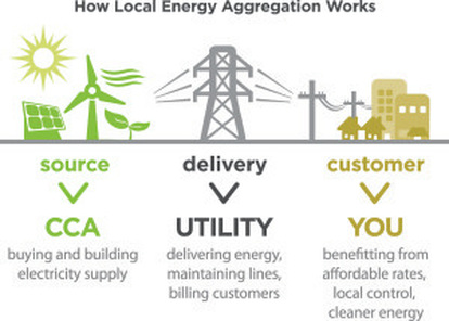 CCA procures electricity. Utility delivers it. You benefit.